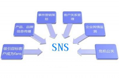 3个社交媒体技巧,帮助你在日本社交网络上营销